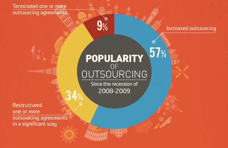 popularity of outsourcing