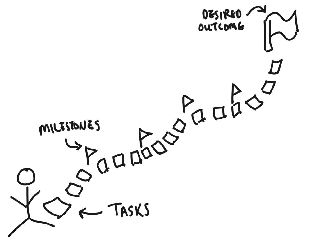 Game Development: Tasks