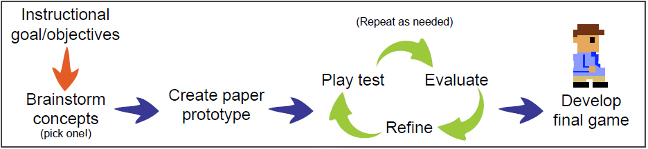 Game Development: Playtesting