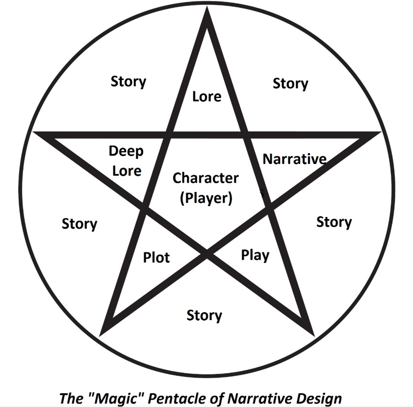 Game Narrative Trinity