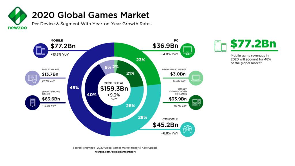 Newzoo 2020 Global Games Market Chart