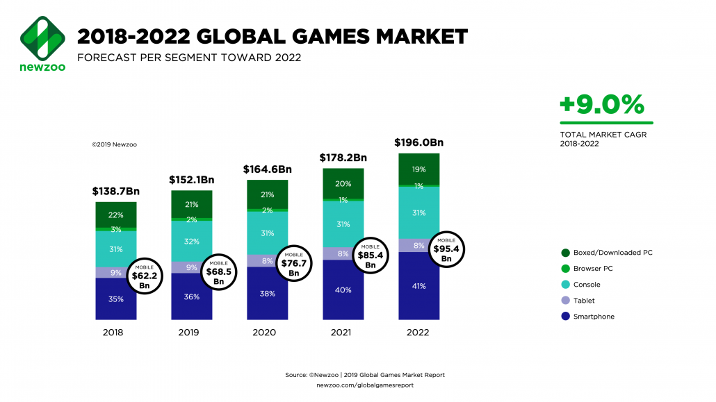Animation Outsourcing - Newzoo forecast report - global games market - infographic