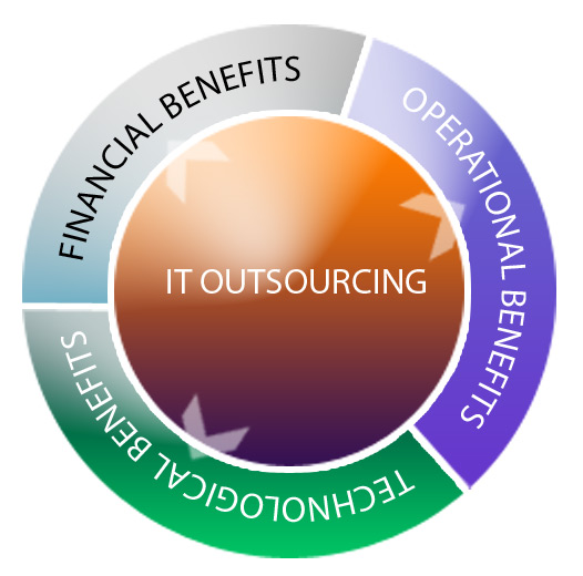 Animation Outsourcing benefits